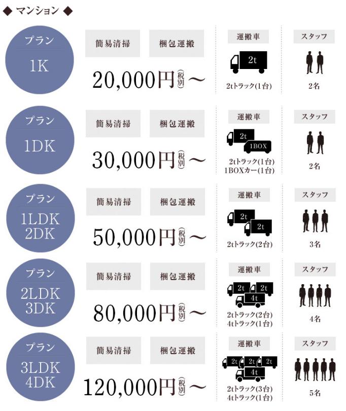 遺品整理・生前整理のプラン別、料金案内。(簡易清掃、梱包運搬サービス込み)マンションの場合は、1kプランが1Kプラン20,000円(税別)から。1DKプランの場合は、30,000円(税別)から。1LDK2DKプランの場合は、50,000円(税別)から。2LDK3DKプランの場合は、80,000円(税別)から。3LDK4DKプランの場合は、120,000円(税別)からご依頼を承っております。